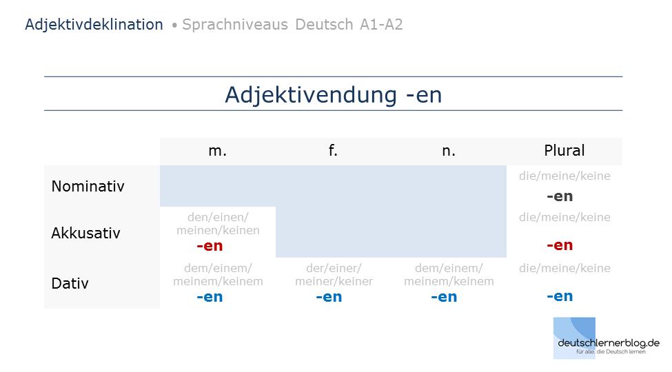 Adjektivdeklination Deutsch A1-A2 - Erklärungen, Tabellen