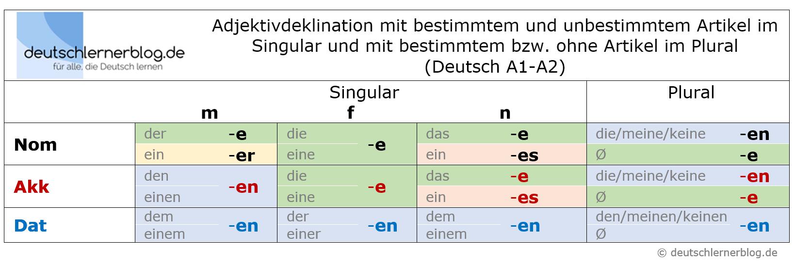 Adjektivdeklination Deutsch A1-A2 - Erklärungen, Tabellen, Übungen