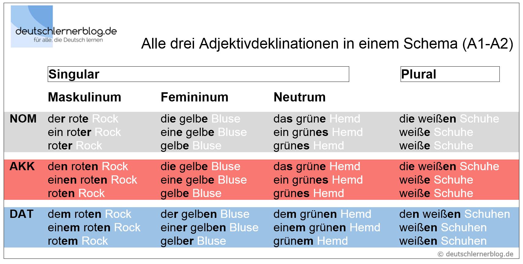 Question about an adjective german for Genitiv deutsch lernen