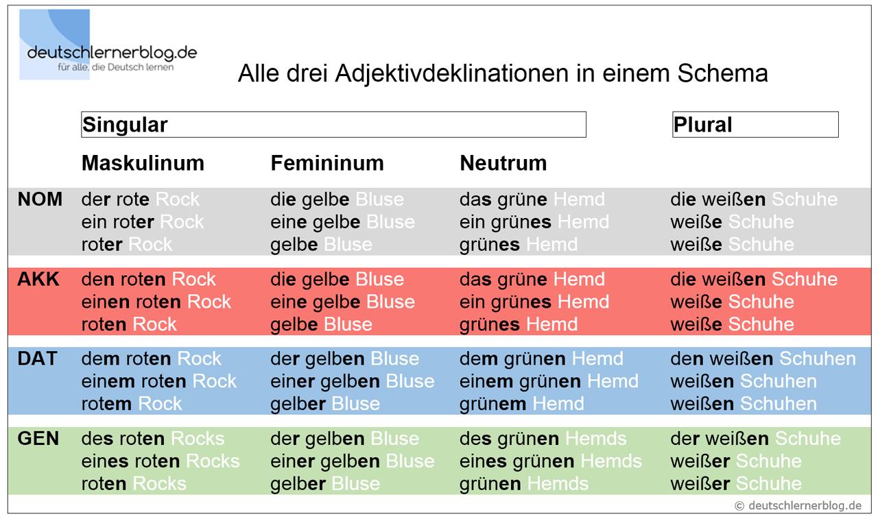 Deklination der Adjektive - Adjektivdeklination - Adjektivendungen - Adjektive Deklination - Adjektivdeklination Tabellen