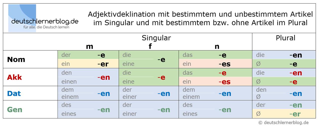 Deklination der Adjektive Deutsch B1: Tabellen, Beispiele, Übungen