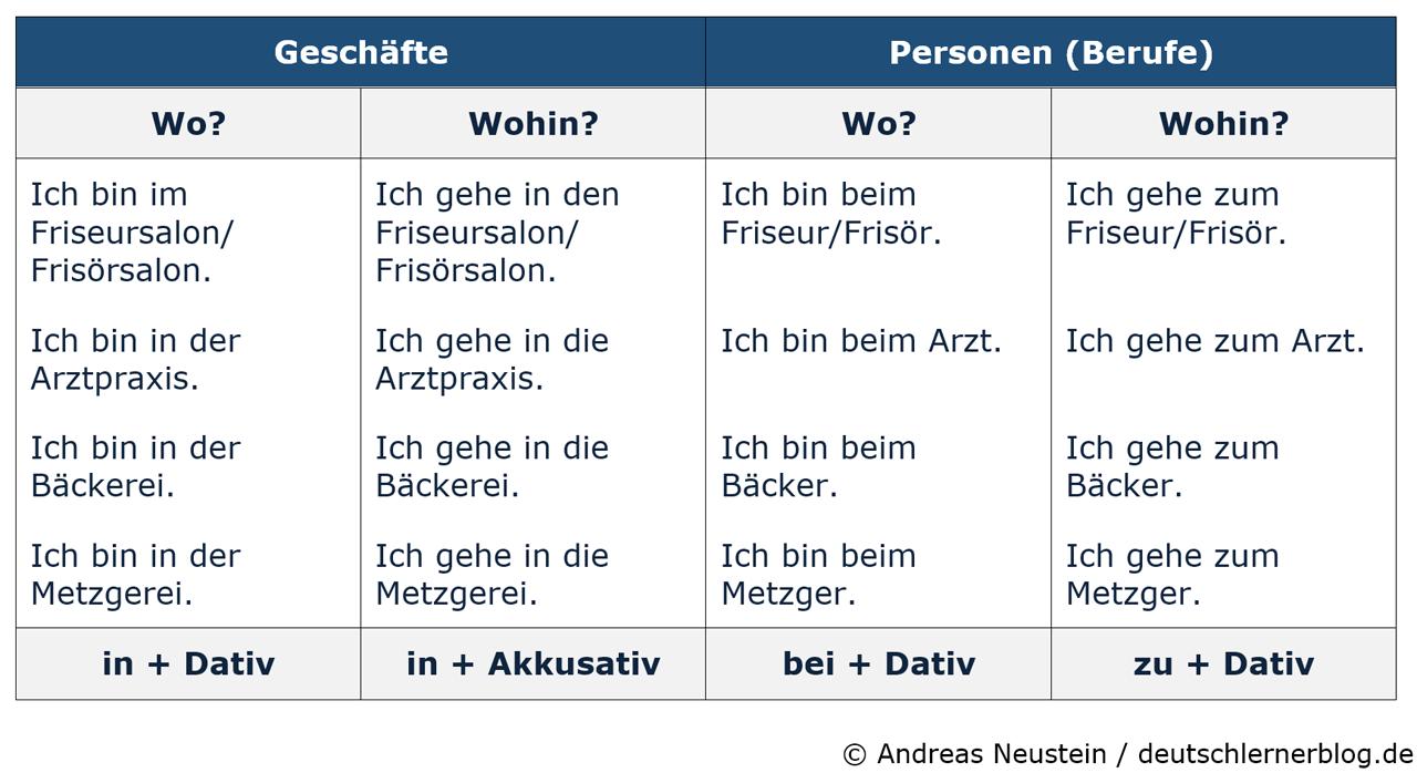 Dativ oder Akkusativ - Akkusativ oder Dativ - Akkusativ oder Dativ - Deklination Deutsch - Deutsch lernen mit Cartoons - Deutsch lernen