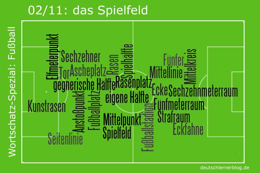 Fussball - Wortschatz - Spielfeld