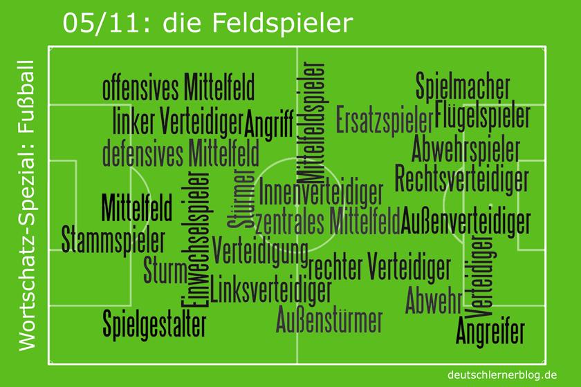 Fussball - Wortschatz - Feldspieler - Fußballwortschatz
