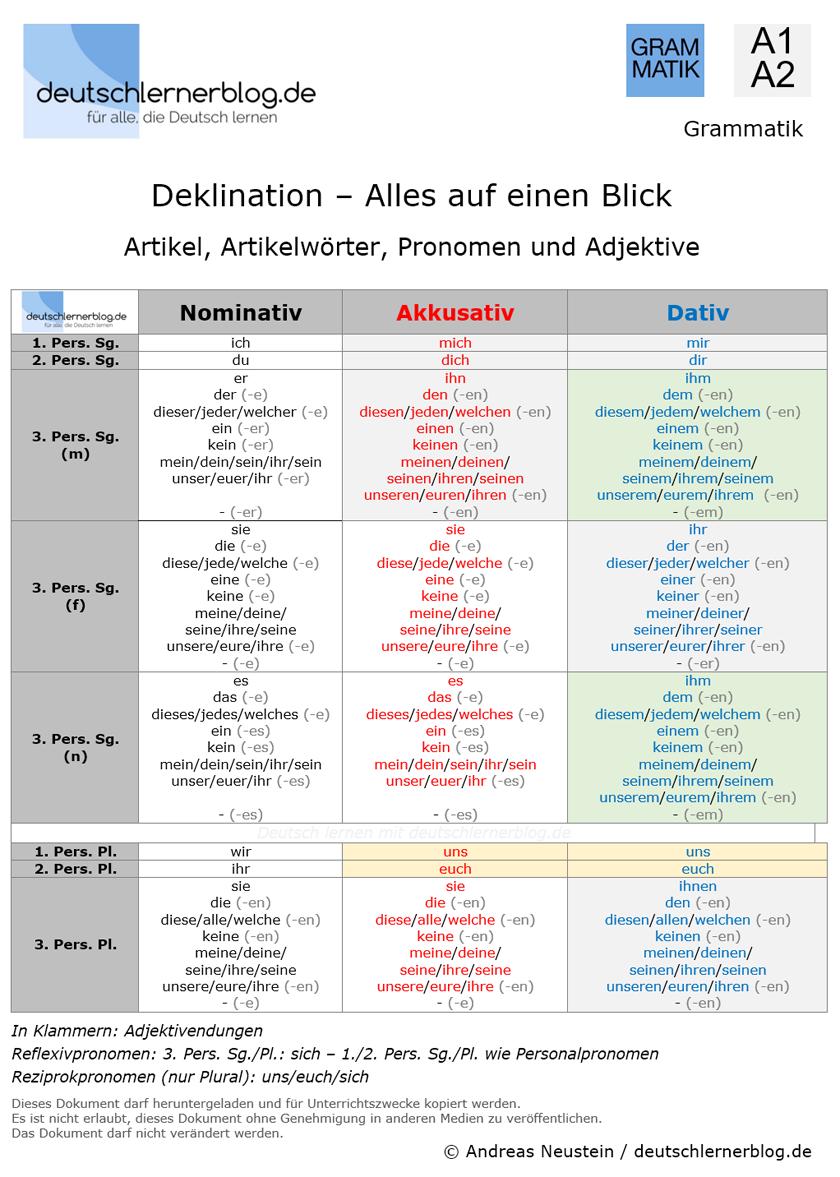 Deklination Deutsch – Artikel - Artikelwörter - Pronomen - Adjektive - A1-A2