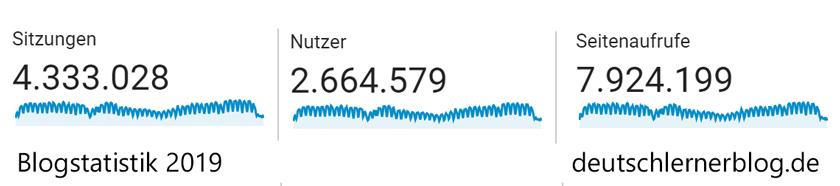 Blogstatistiken 2019