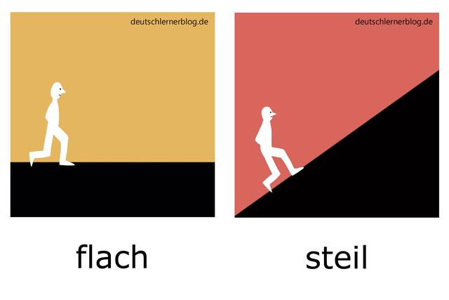 flach - steil Adjektive illustriert