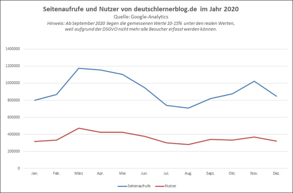 Statistik Deutschlernerblog - Seitenaufrufe und Nutzer