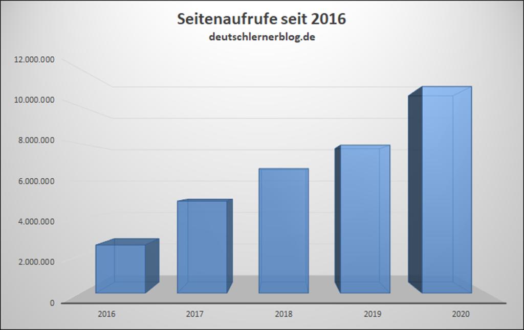 Seitenaufrufe pro Jahr Deutschlernerblog