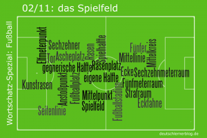 Wortschatz Fußball 02 Spielfeld 840 560 png24